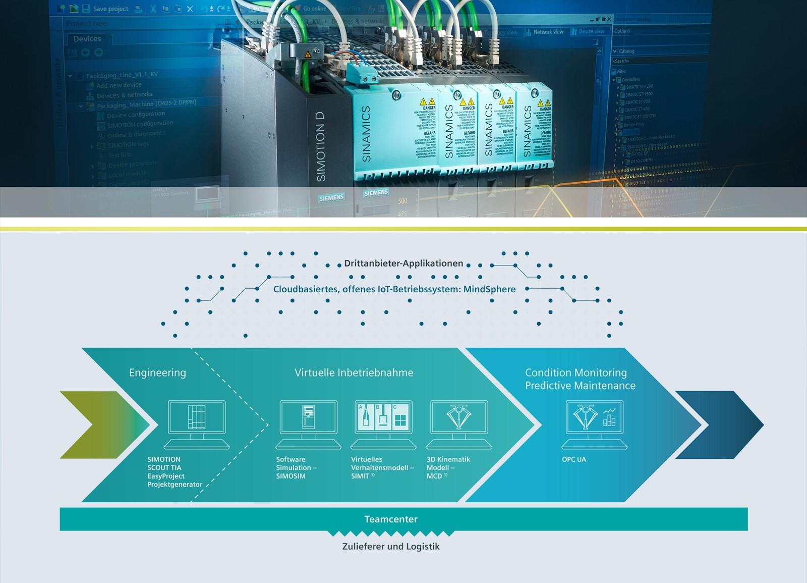 Siemens hat die neue Software-Version 5.1 für das High-End Motion-Control-System Simotion mit der Simulation des Anwenderprogramms ausgestattet.