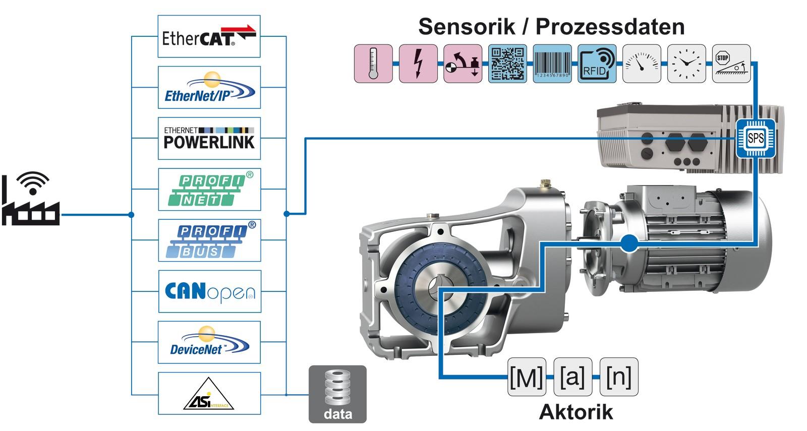 Swell Moderne Antriebstechnik Fur Digitale Und Modulare Fabriken Wiring Cloud Intapioscosaoduqqnet