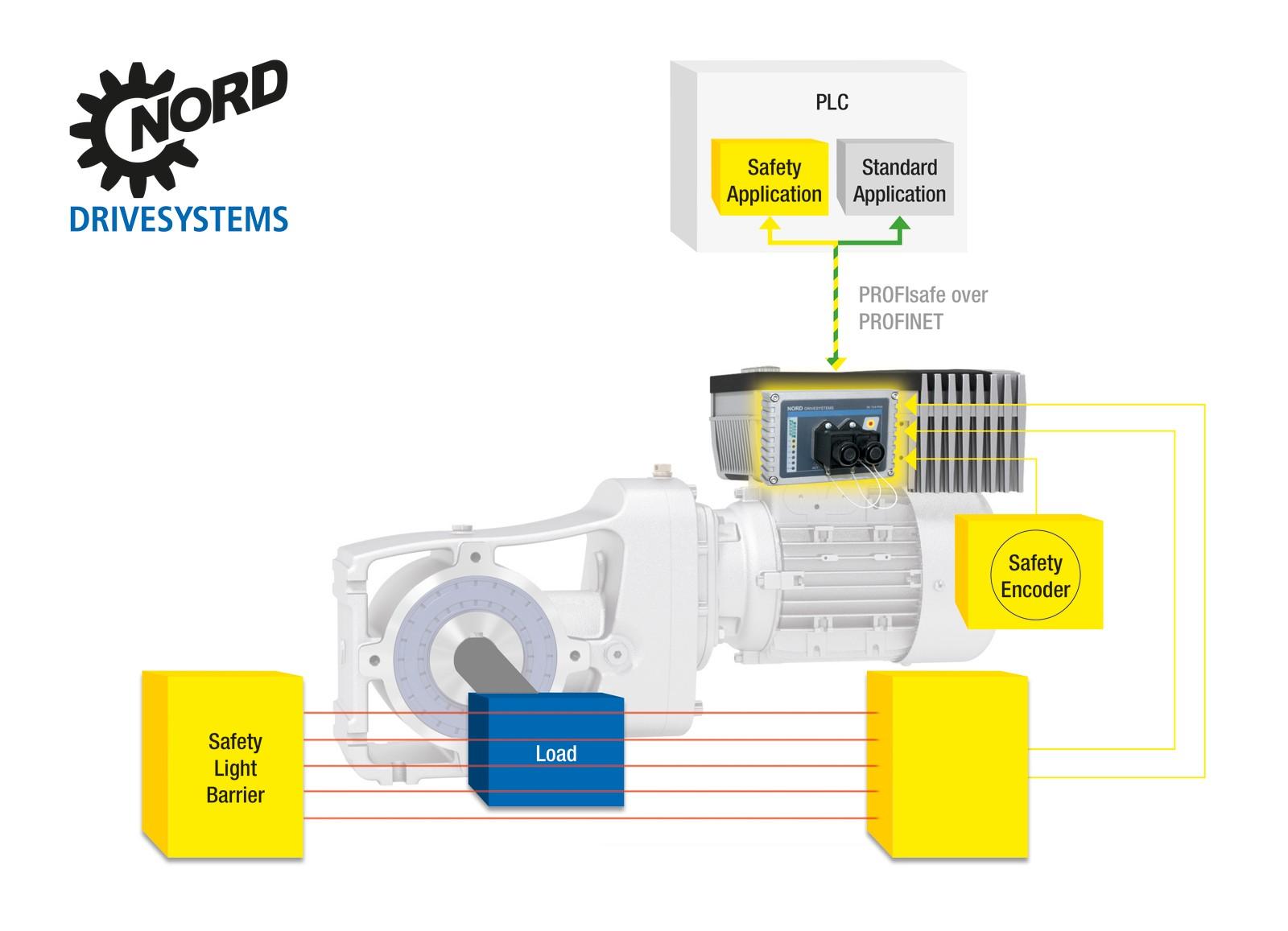 Awe Inspiring Moderne Antriebstechnik Fur Digitale Und Modulare Fabriken Wiring Cloud Intapioscosaoduqqnet