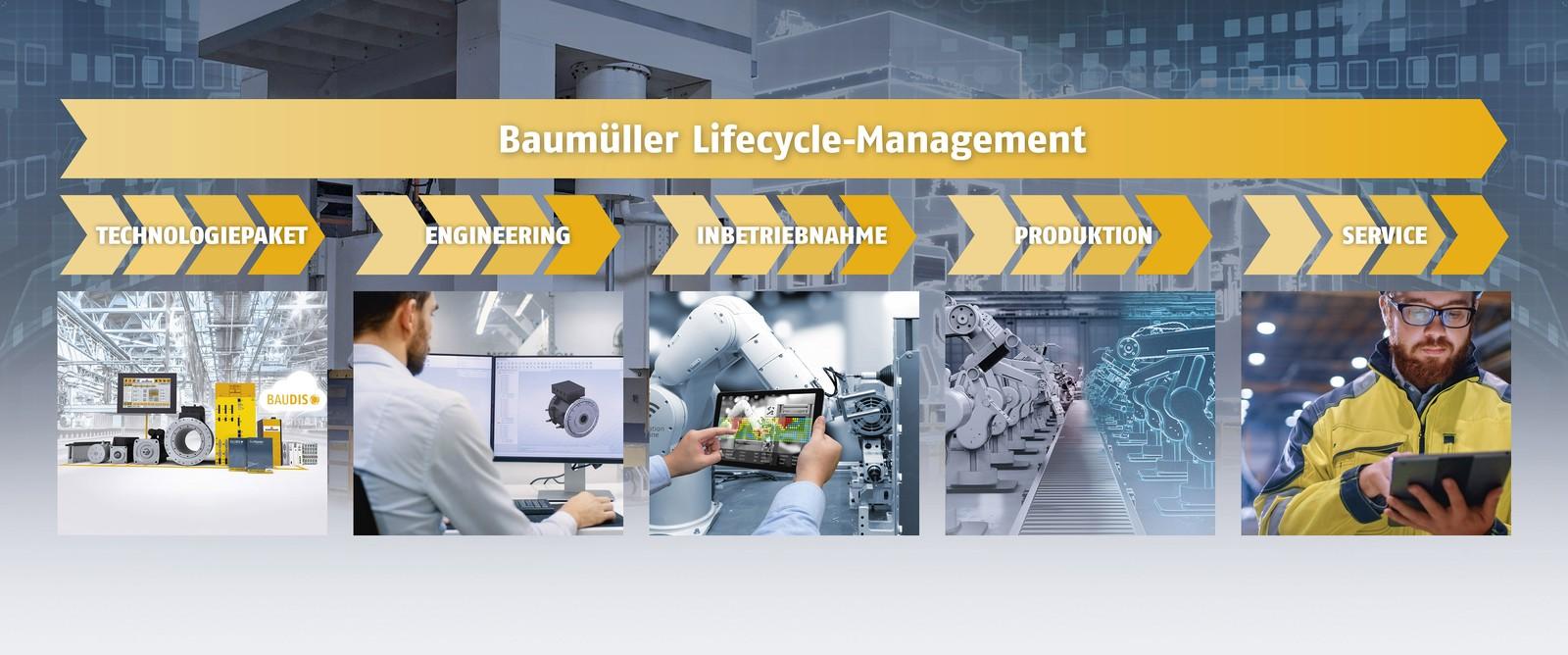 Die Baumüller Gruppe ist Komplettanbieter für Automatisierungs- und Antriebssysteme. Baumüller präsentiert ein umfassendes Produkt- und Lösungsprogramm für das gesamte Lifecycle Management.