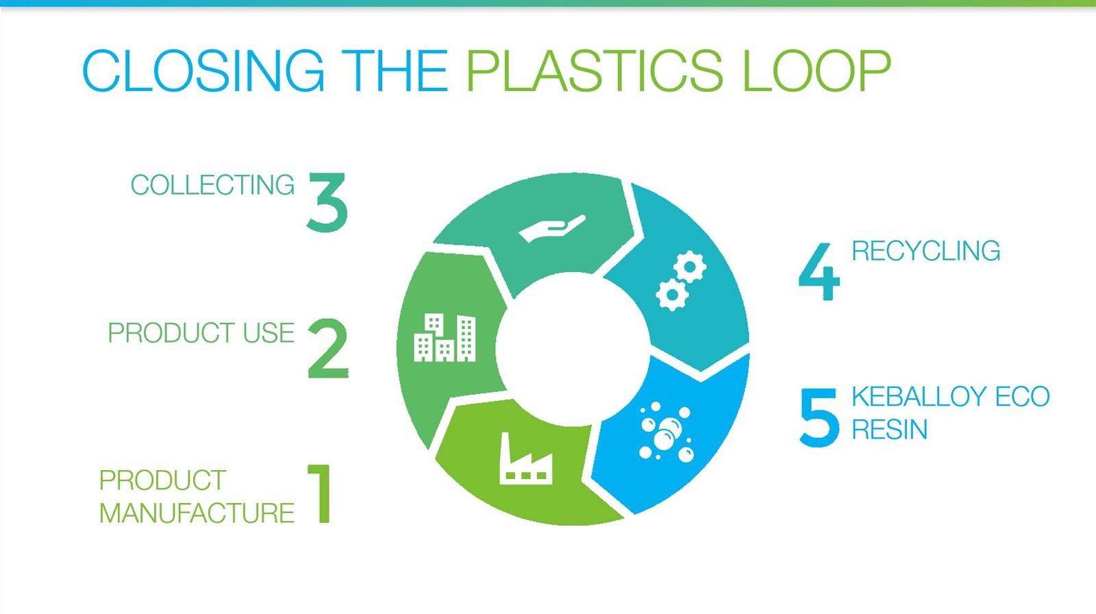 Circular solutions: Die Barlog Gruppe mit Ihren Unternehmen Barlog Plastics und Bahsys rückt zur K 2019 nachhaltige Lösungen in den Fokus.