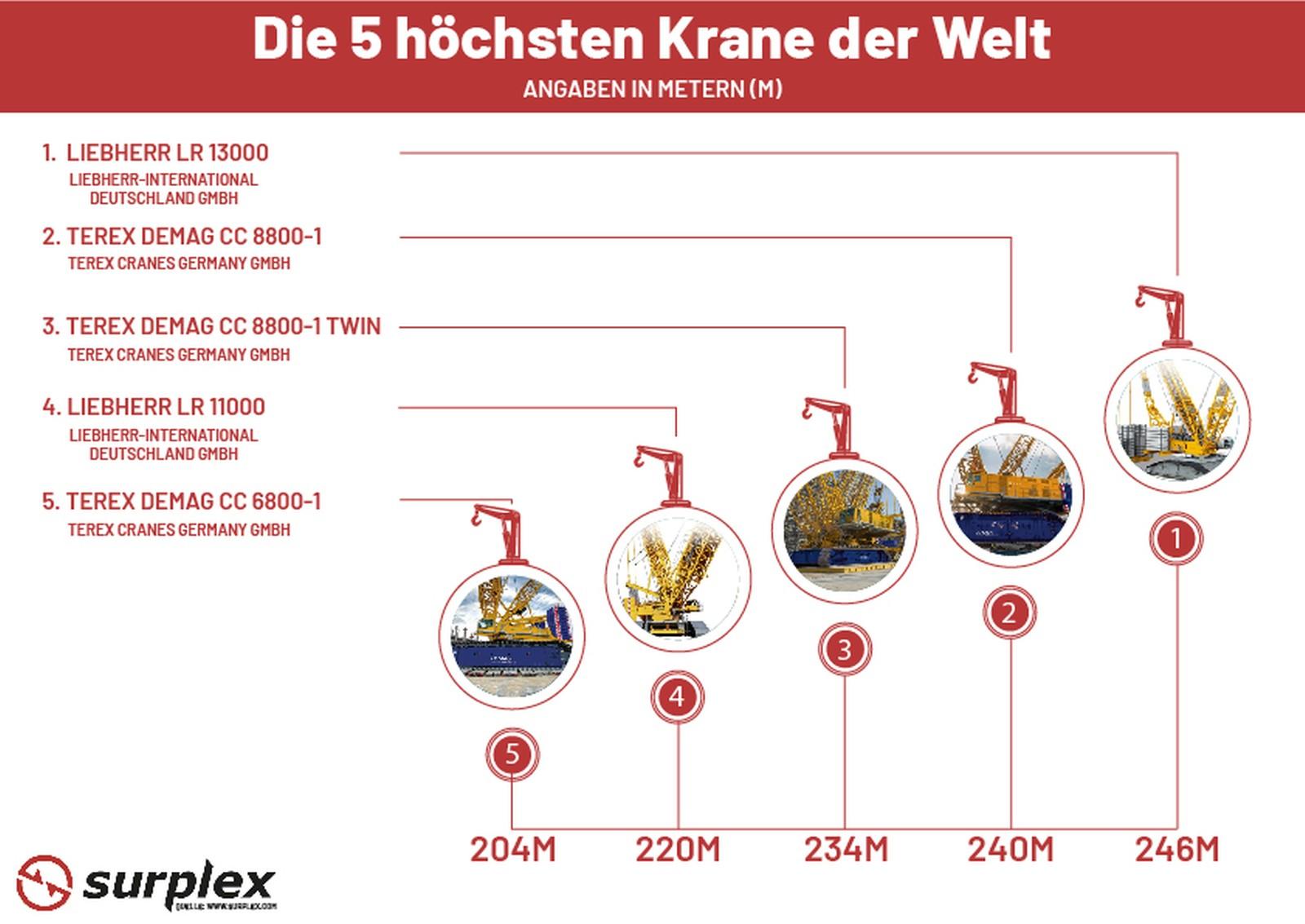 Das sind die fünf höchsten Krane der Welt im Überblick.